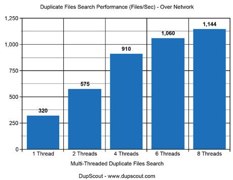 Duplicate Files Search Performance Over Network