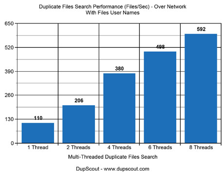 Duplicate Files Search Performance Over Network With User Names