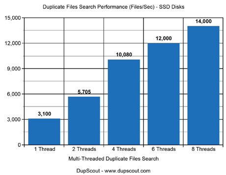 Duplicate Files Search Performance SSD Disks
